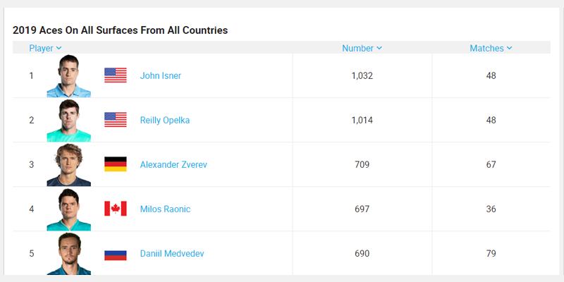 Статистика тоталов в теннисе