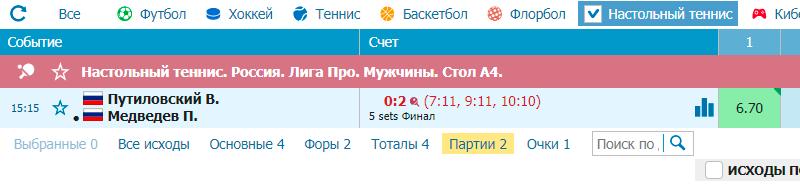 Результат ставок на настольный теннис по стратегии Лесенка